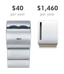 lowest commercial operating cost belongs to the  Dyson Airblade dB hand dryer